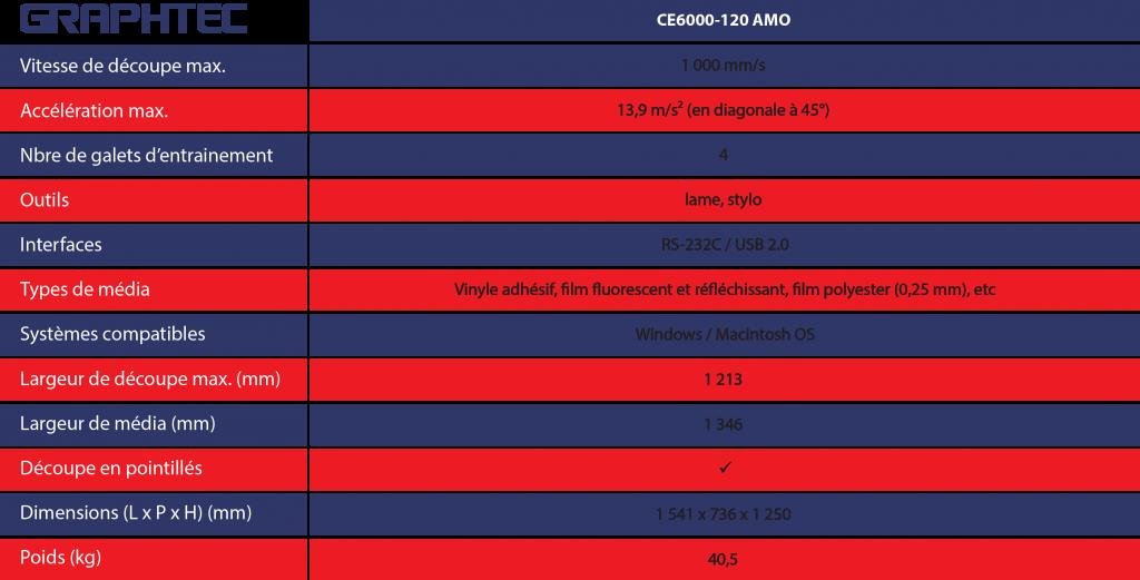 Encraje Eurosystems Graphtec CE6000-120 AMO caracteristiques