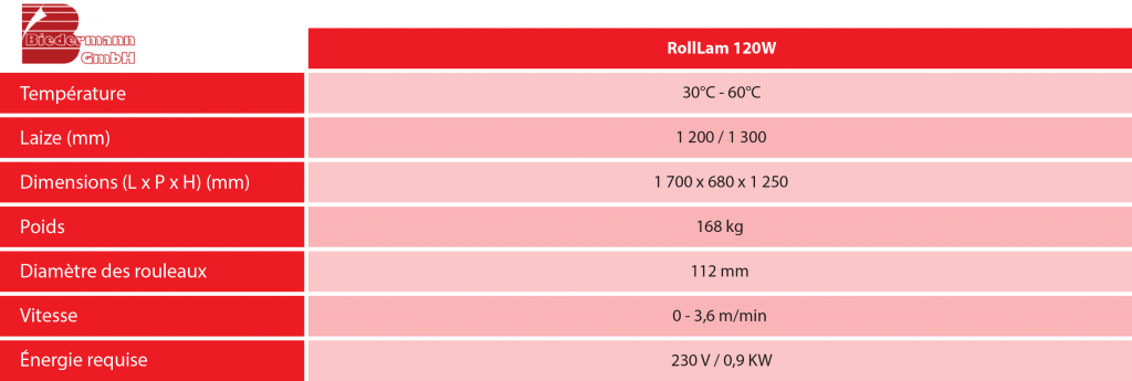 Encraje Eurosystems Biedermann Rolllam 120w caracteristiques
